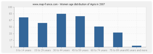 Women age distribution of Agris in 2007