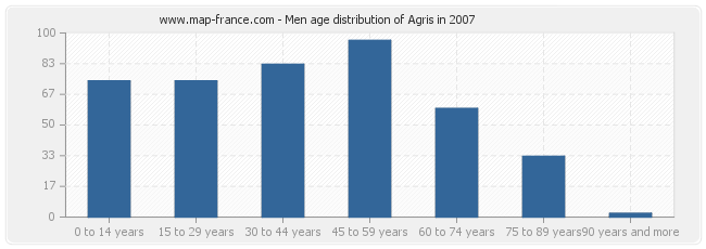 Men age distribution of Agris in 2007