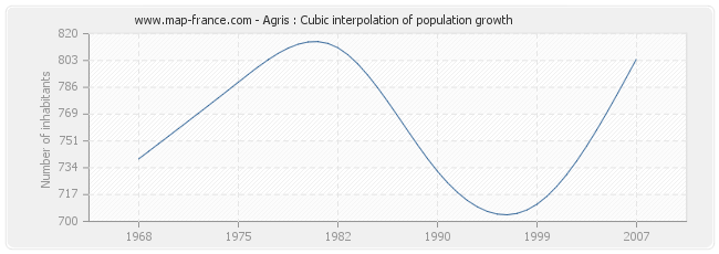 Agris : Cubic interpolation of population growth