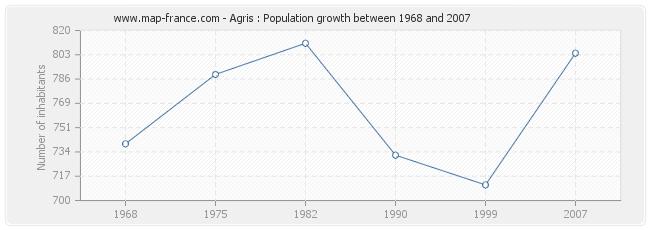 Population Agris