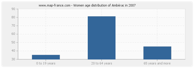 Women age distribution of Ambérac in 2007