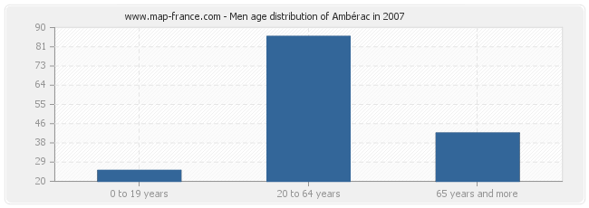 Men age distribution of Ambérac in 2007