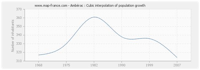 Ambérac : Cubic interpolation of population growth
