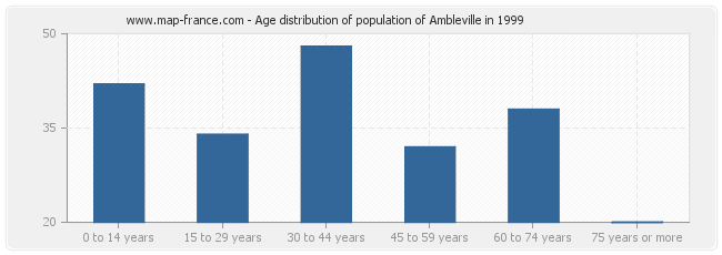 Age distribution of population of Ambleville in 1999