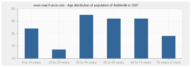 Age distribution of population of Ambleville in 2007