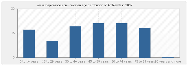 Women age distribution of Ambleville in 2007