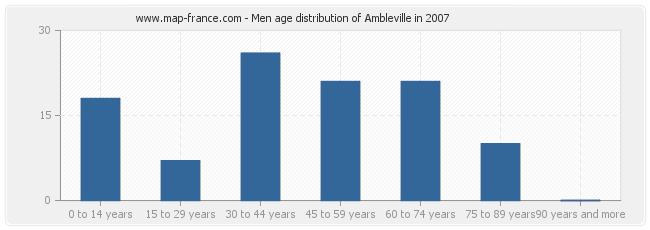 Men age distribution of Ambleville in 2007