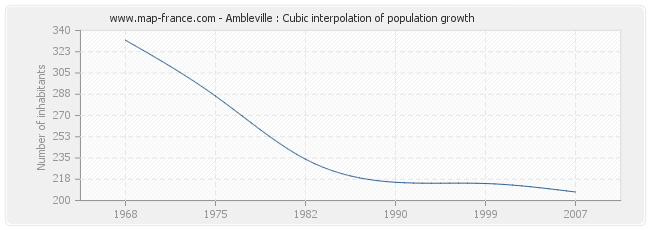 Ambleville : Cubic interpolation of population growth