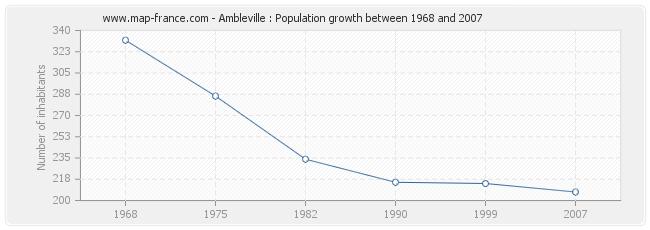 Population Ambleville