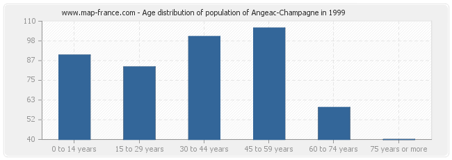 Age distribution of population of Angeac-Champagne in 1999