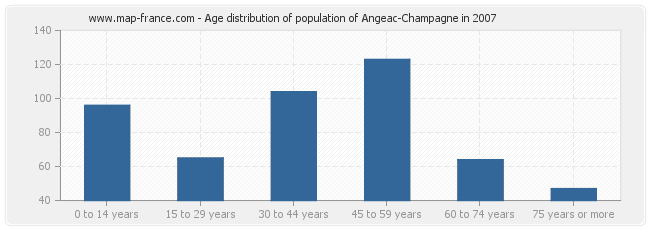 Age distribution of population of Angeac-Champagne in 2007