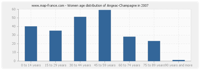 Women age distribution of Angeac-Champagne in 2007