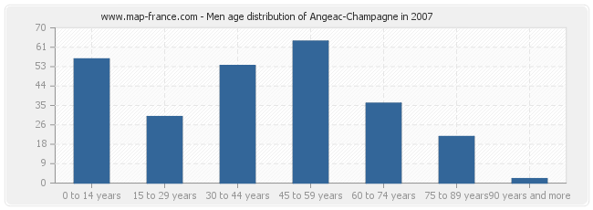 Men age distribution of Angeac-Champagne in 2007