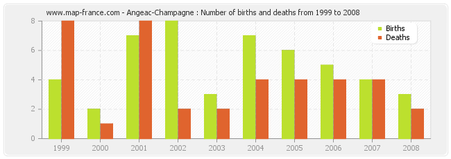 Angeac-Champagne : Number of births and deaths from 1999 to 2008