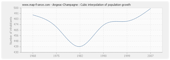 Angeac-Champagne : Cubic interpolation of population growth