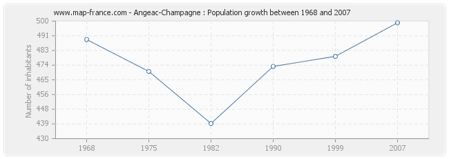 Population Angeac-Champagne