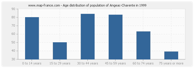 Age distribution of population of Angeac-Charente in 1999