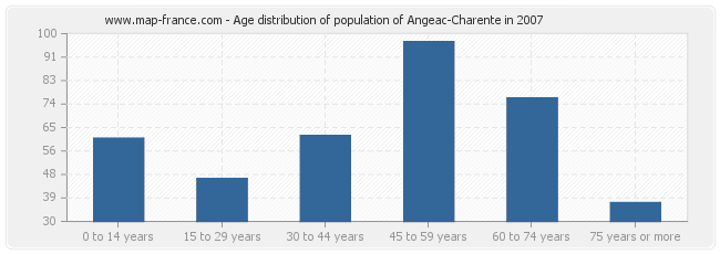Age distribution of population of Angeac-Charente in 2007