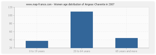 Women age distribution of Angeac-Charente in 2007