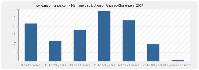 Men age distribution of Angeac-Charente in 2007