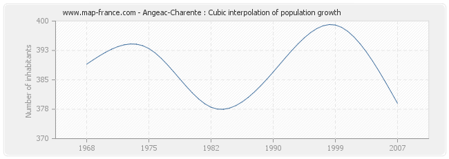 Angeac-Charente : Cubic interpolation of population growth