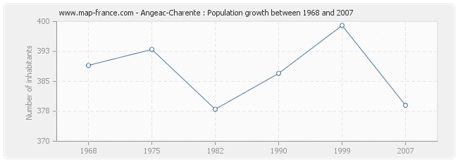 Population Angeac-Charente