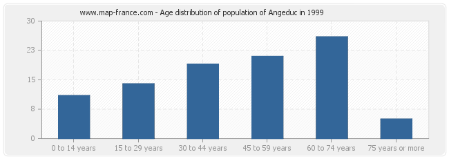 Age distribution of population of Angeduc in 1999
