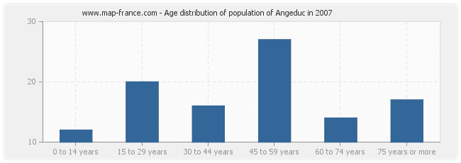 Age distribution of population of Angeduc in 2007