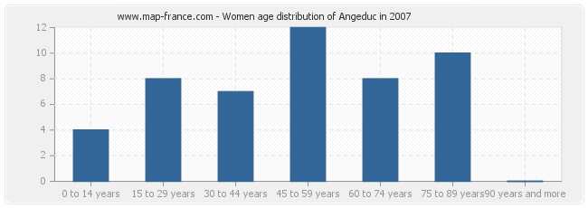 Women age distribution of Angeduc in 2007