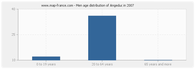 Men age distribution of Angeduc in 2007