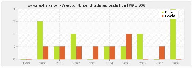 Angeduc : Number of births and deaths from 1999 to 2008