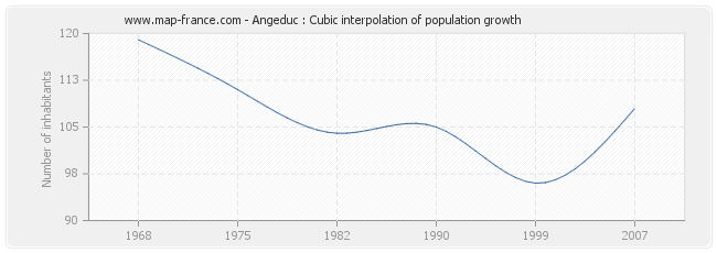 Angeduc : Cubic interpolation of population growth