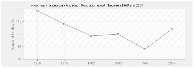 Population Angeduc
