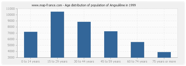 Age distribution of population of Angoulême in 1999