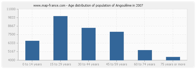 Age distribution of population of Angoulême in 2007