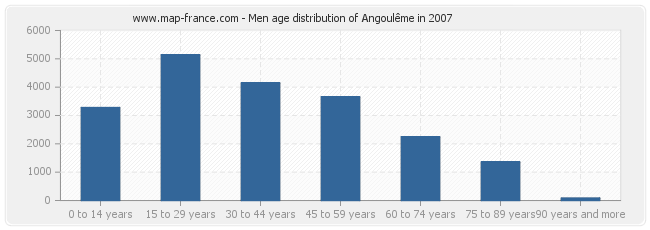 Men age distribution of Angoulême in 2007