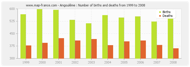 Angoulême : Number of births and deaths from 1999 to 2008