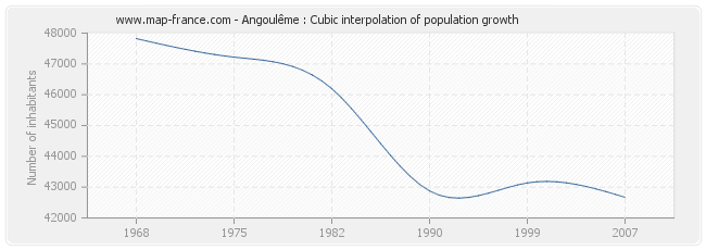 Angoulême : Cubic interpolation of population growth