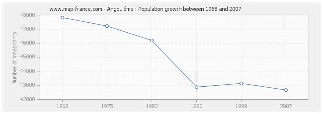 Population Angoulême