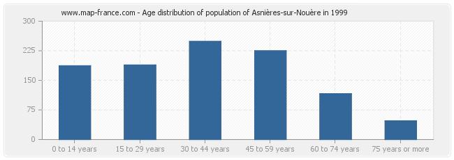 Age distribution of population of Asnières-sur-Nouère in 1999