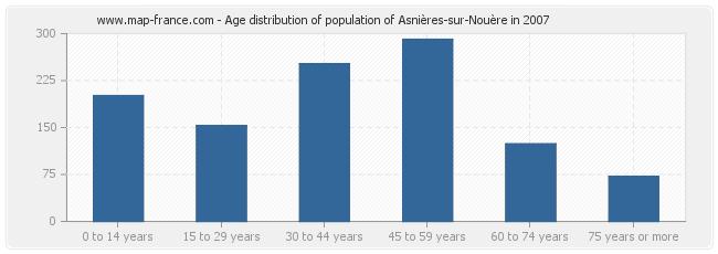 Age distribution of population of Asnières-sur-Nouère in 2007