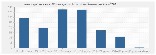 Women age distribution of Asnières-sur-Nouère in 2007