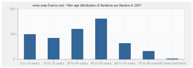 Men age distribution of Asnières-sur-Nouère in 2007