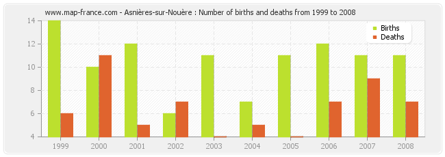 Asnières-sur-Nouère : Number of births and deaths from 1999 to 2008