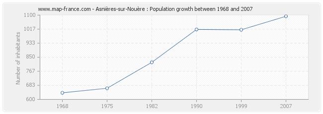 Population Asnières-sur-Nouère