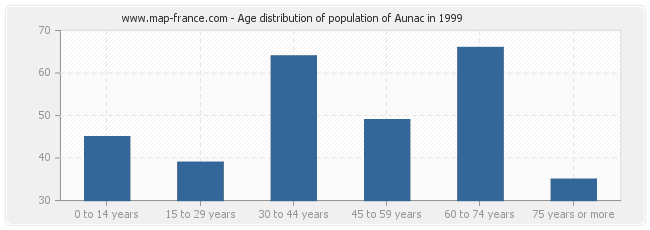 Age distribution of population of Aunac in 1999