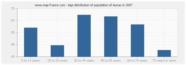Age distribution of population of Aunac in 2007