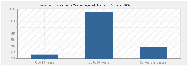 Women age distribution of Aunac in 2007
