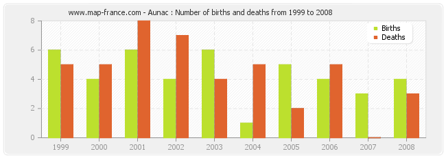 Aunac : Number of births and deaths from 1999 to 2008