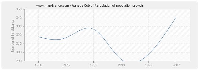 Aunac : Cubic interpolation of population growth